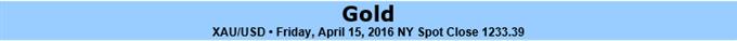 Gold schwankt tiefer und verzeichnet höheres Tief – Schlüsselunterstützung ist 1211