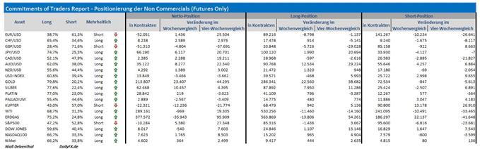 COT-Übersicht: Vierte Woche in Folge setzte sich das Short-Covering der Finanzinvestoren im EUR/USD fort