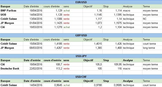 Comment sont positionnées les grandes banques sur le Forex au début de cette semaine du 18 avril 2016 ?