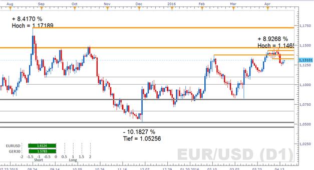 EUR/USD anhaltende Schwäche oder zurück zum Jahreshoch?