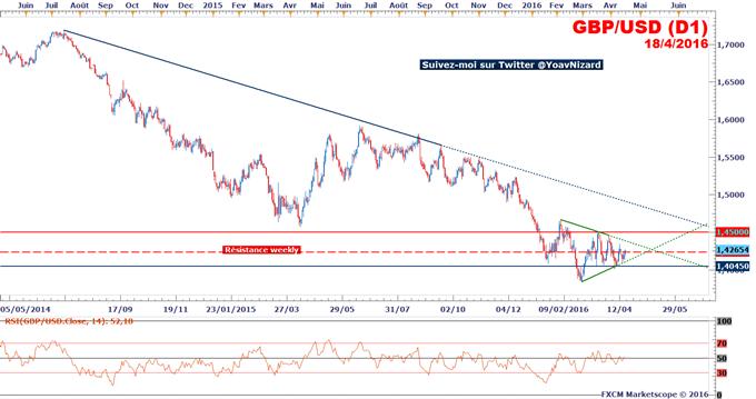 GBP/USD_:_Le_taux_de_change_tire_profit_des_déclarations_de_William_Dudley