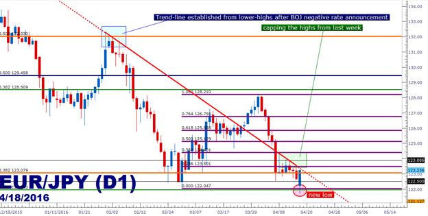 Euro(EUR) To Japanese Yen(JPY) Exchange Rates History