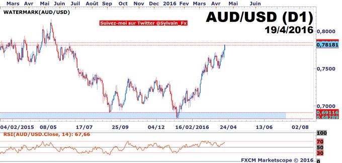 AUD/USD - NZD/USD: Les devises matières premières à l'honneur!