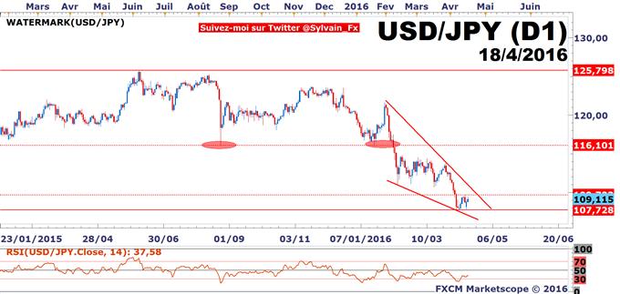 Actualité - DAX - USD/JPY: Temporisation des stratégies ...
