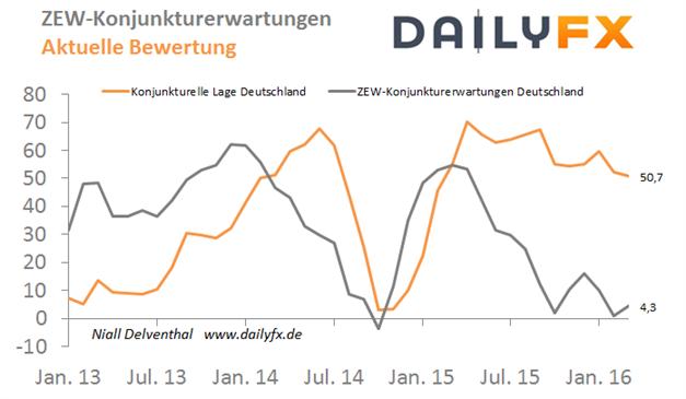 EUR/USD - ZEW-Konjunkturerwartungen mit deutlicherer Aufhellung?