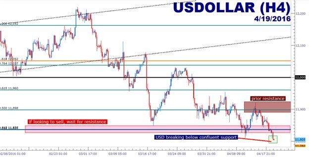 Ansatz für Aktien und Gold mit USD auf neuen Tiefs