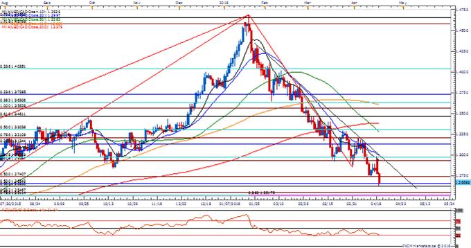 USD/CAD Risks Further Losses Despite Cautious BoC