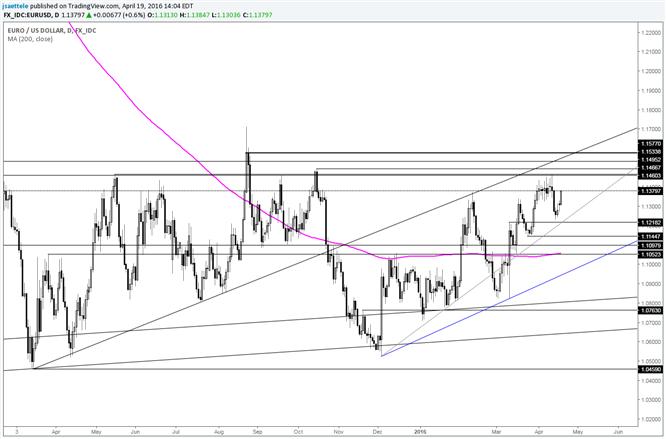 EUR/USD Major Breakout above 1.15; Otherwise Range