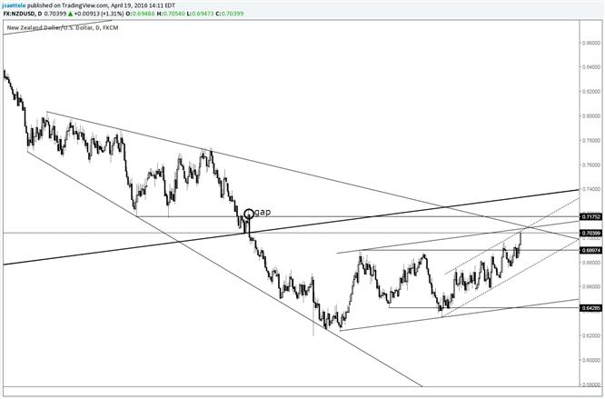 NZD/USD Trendline Confluence Near .7100
