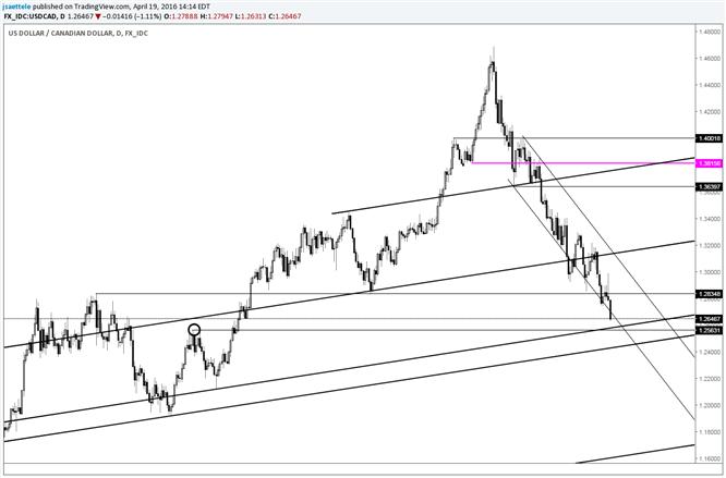 USD/CAD Nears June 2015 High