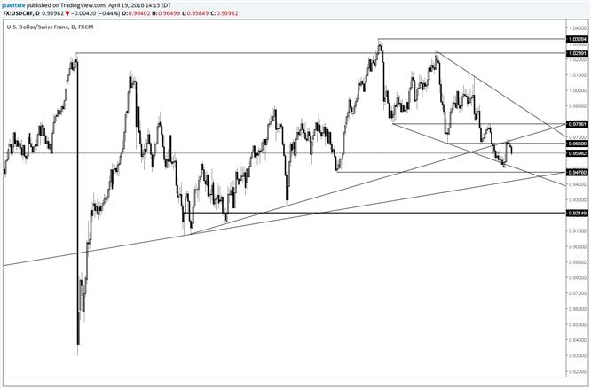 USD/CHF Bear or Bottom?