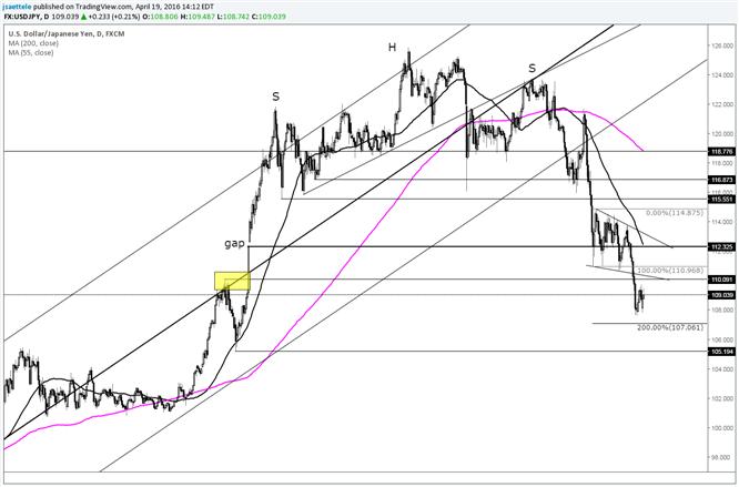 USD/JPY Consolidating Losses