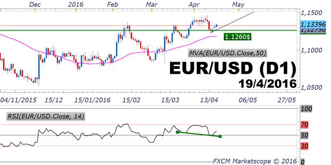 EUR/USD : le marché se souvient de l'effet BCE du jeudi 10 mars