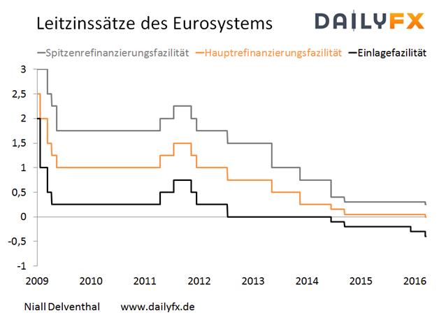 DAX: Frischer Wind mit der geldpolitischen Verkündung der EZB erwartet
