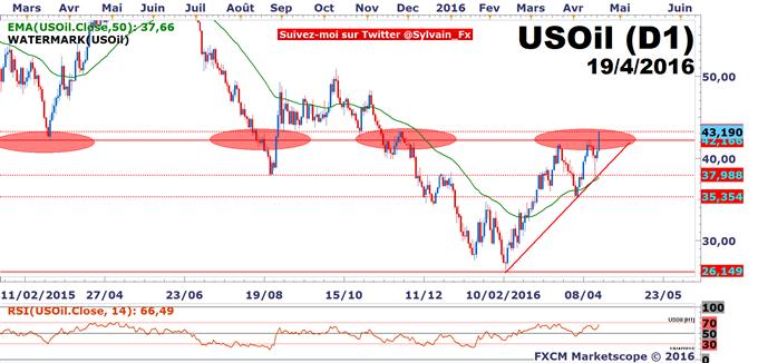 WTI - USD/CAD: Les stocks de pétrole soutiennent le CAD!