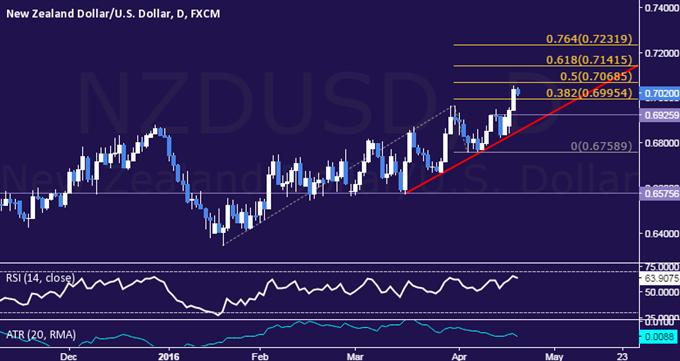NZD/USD Technical Analysis: March Swing High Broken