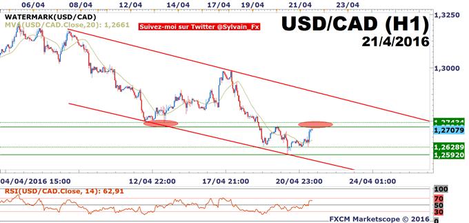 DAX30_-_USD/CAD:_L'IPC_canadien_en_ligne_de_mire!
