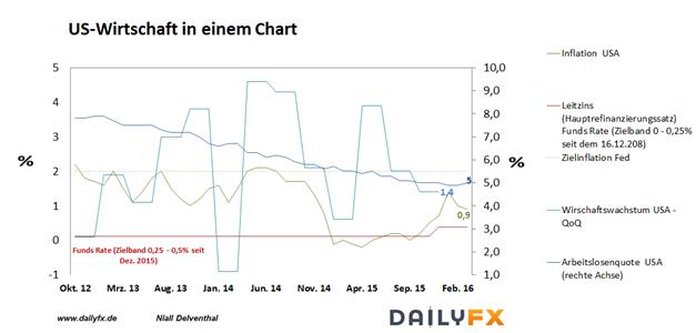 EUR/USD nach der EZB ist vor der Fed - Spot Light ist nächste Woche nach Washington ausgerichtet