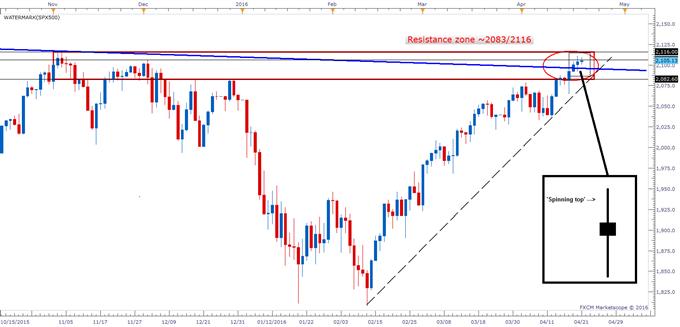S&P 500 - Spinning Its Way Towards a Short-term Top?