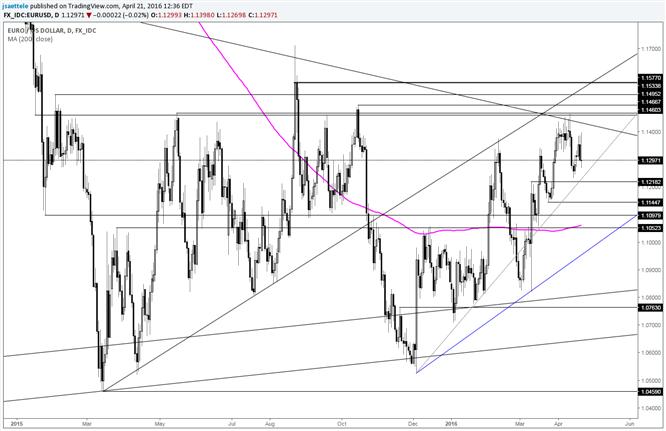 EUR/USD Continues to Fail Near Major Range Highs