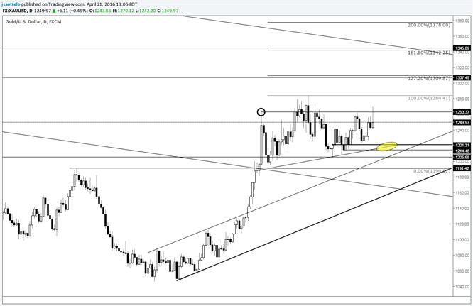 Goldkurs: Immer noch ein (größeres) Dreieck?