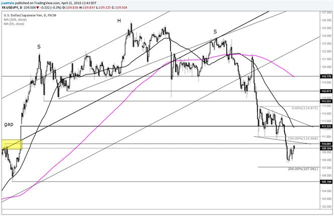 USD/JPY Bounce or Bottom?