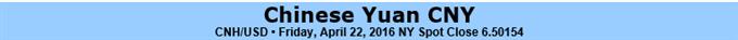 Yuan Outlook Bearish on Prospect of Increased Liquidity