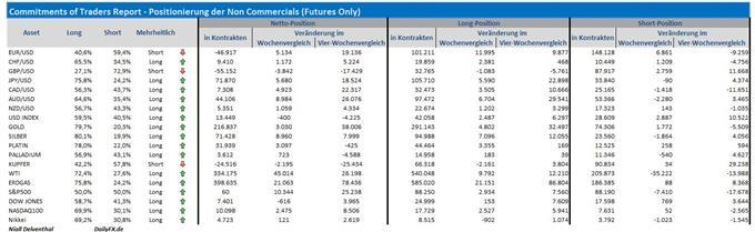 COT-Übersicht: Spekulativer Switch in der Position in S&P 500 Futures, Short-Covering setzte sich im EUR/USD fort