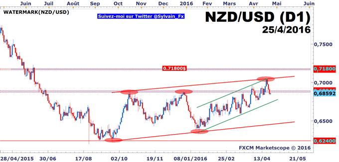 AUD/USD_-_NZD/USD:_Probabilité_forte_de_rencontrer_des_ordres_de_vente_splittés_à_l'approche_des_0.80$.