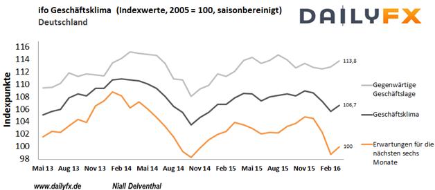 DAX: Der Ausblick der deutschen Chefetage soll sich auch im April weiter aufgehellt haben