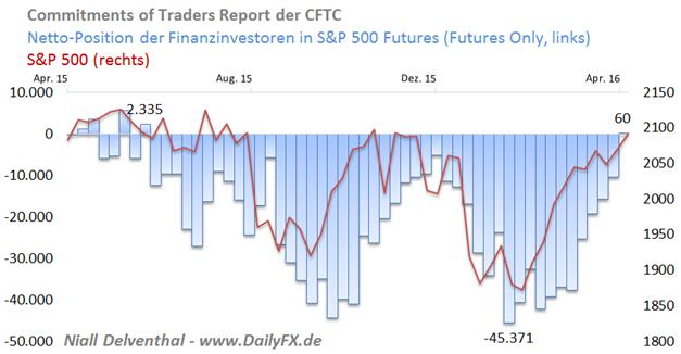 DAX mit Ermüdungserscheinungen – langersehnter Stimmungswechsel am US-Terminmarkt
