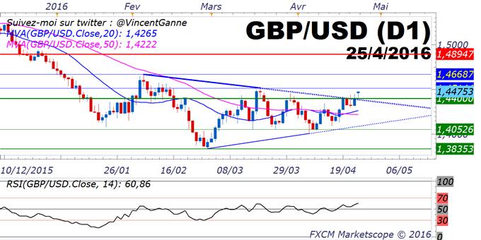 """GBP/USD : les positions """"retail"""" vendeuses croisent à la hausse les positions acheteuses - facteur haussier"""