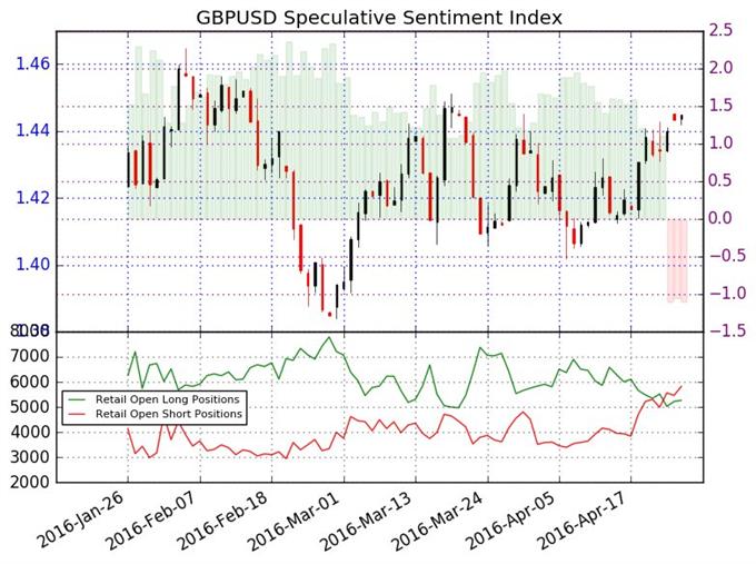 """GBP/USD_:_les_positions_""""retail""""_vendeuses_croisent_à_la_hausse_les_positions_acheteuses_-_facteur_haussier"""