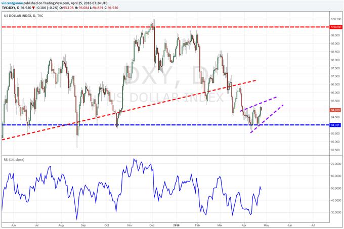 """Dollar US : la devise américaine fera un """"choix technique"""" majeur avec la Réserve Fédérale mercredi à 20 heures"""