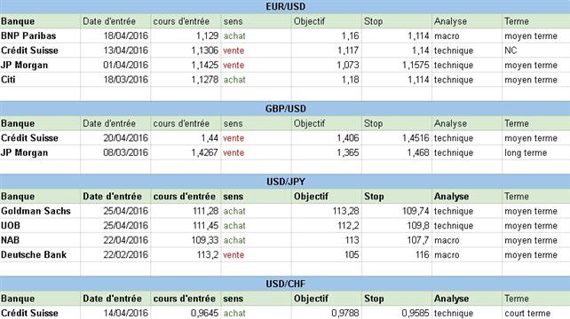 Comment sont positionnées les grandes banques sur le Forex au début de cette semaine du 25 avril 2016 ?