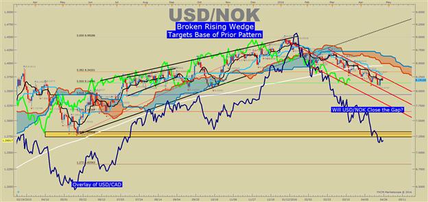 Bearish USDNOK: Oil Breakout & Macro Trend of Weaker US Dollar