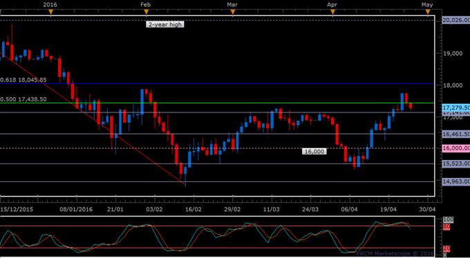 Nikkei 225 Retraces below 50% Fibonacci