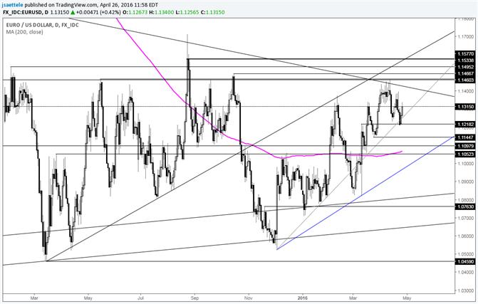 EUR/USD-Freunden Sie sich mit der Volatilität an