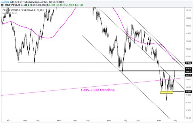 GBP/USD Breakout Targets Near 1.50