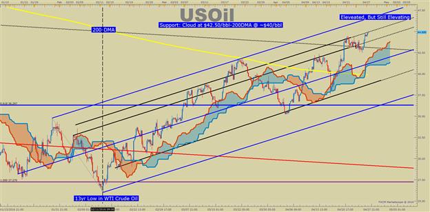 WTI Crude Oil Price Forecast: China Optimism Pushes Oil Past $45/bbl