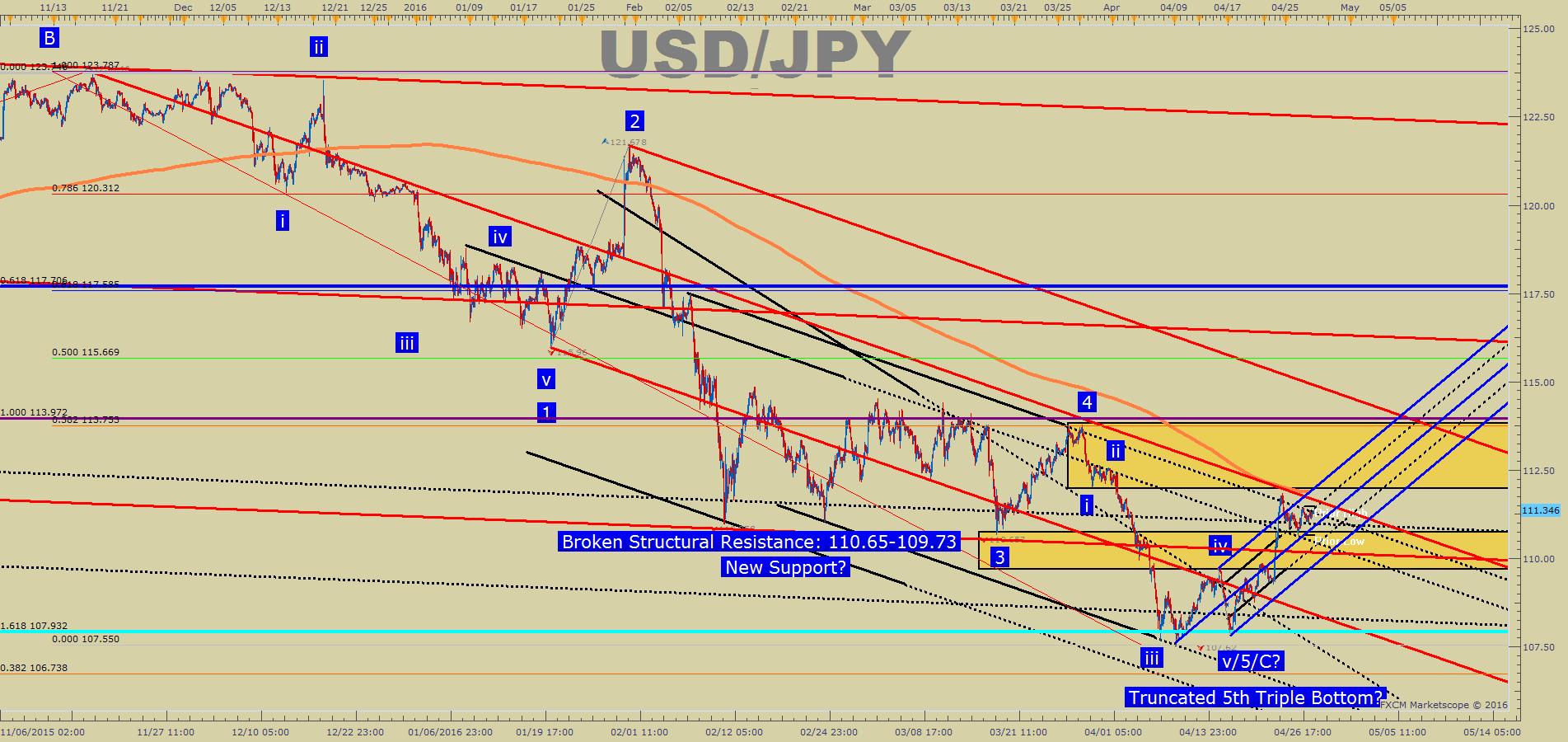 Usd jpy forex analysis