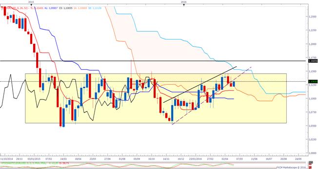 EUR/USD_:_l'analyse_ICHIMOKU_avant_le_communiqué_de_la_FED_à_20_heures_ce_mercredi