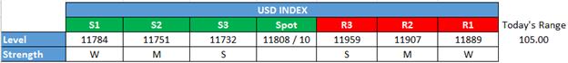 US DOLLAR Technical Analysis: Score One For Seasonality