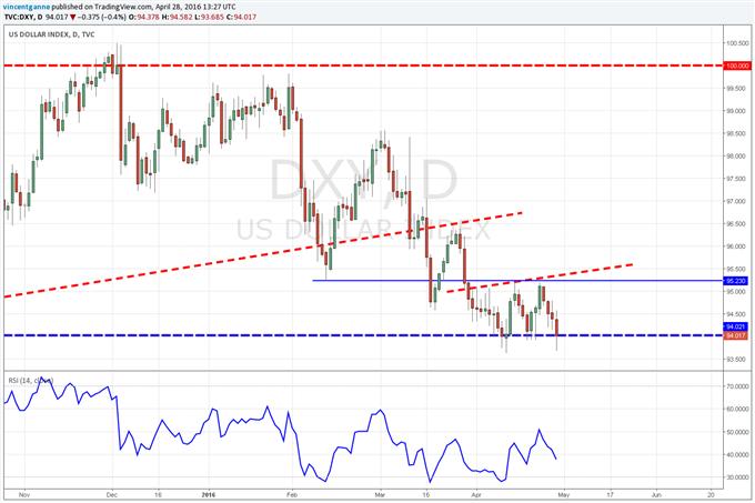 Dollar US (DXY) : FED, PIB US mettent sous pression la devise US mais le support majeur reste (pour le moment) défendu