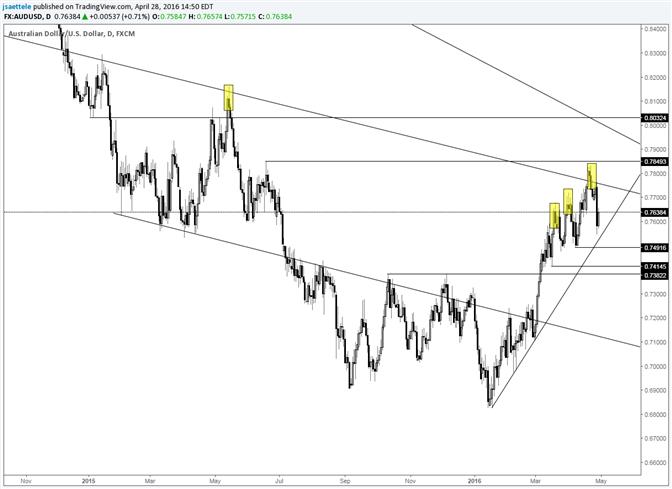 AUD/USD Nears Steep Trendline Support