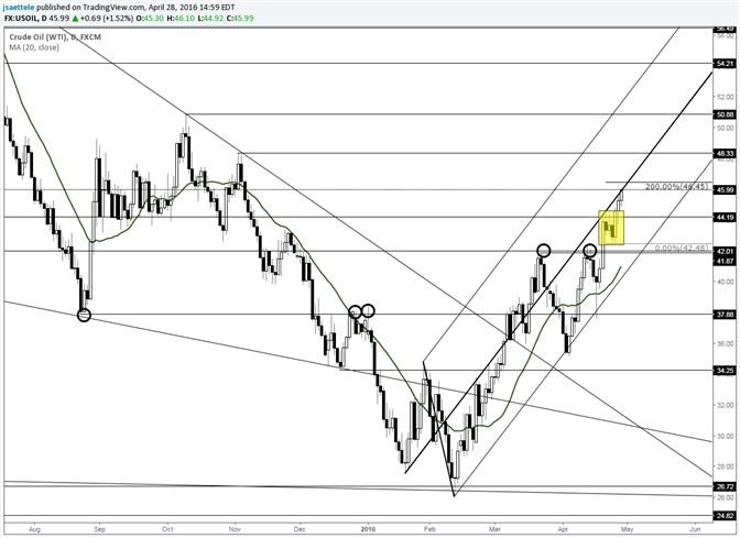 Crude Nears Bull Flag Target