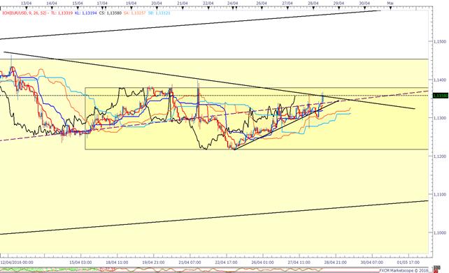 EUR/USD_:_l'analyse_ICHIMOKU_avant_le_PIB_US_du_premier_trimestre