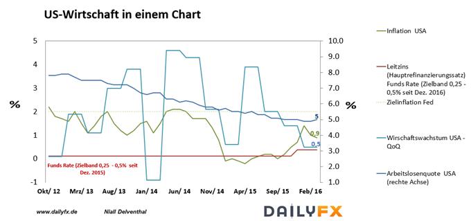 DAX: Mit den Non Farm Payrolls steht in der kommenden Woche wieder ein Garant für Volatilitäten an