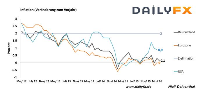 EURUSD vor Wochenschluss noch mit neuem Jahreshoch? EURUSD schießt über 1,14