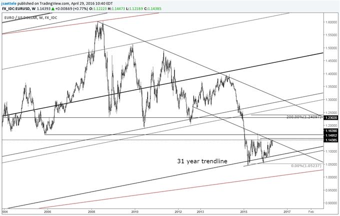 EUR/USD Testing Neckline of Major Double Bottom Pattern